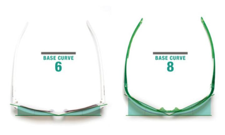 Base 8 Curve